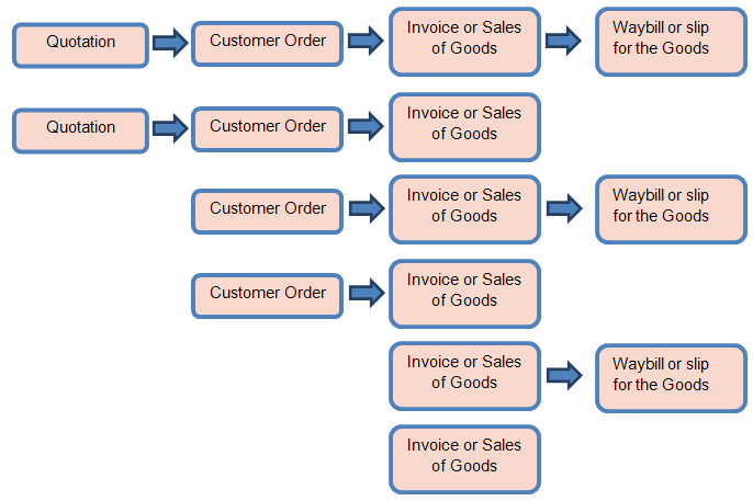 Possible schemes of sales documents